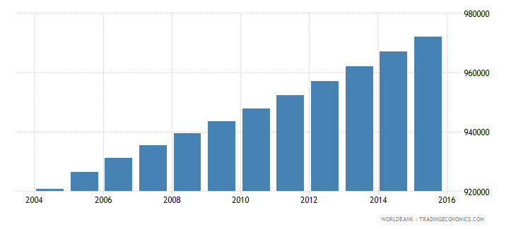 haiti population ages 7 10 total wb data