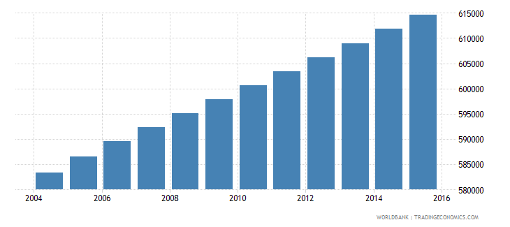 haiti population ages 7 11 male wb data