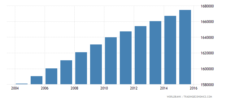 haiti population ages 7 13 total wb data