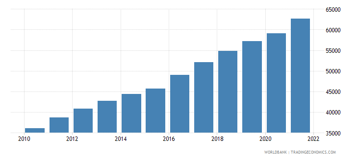 haiti population ages 80 and above female wb data