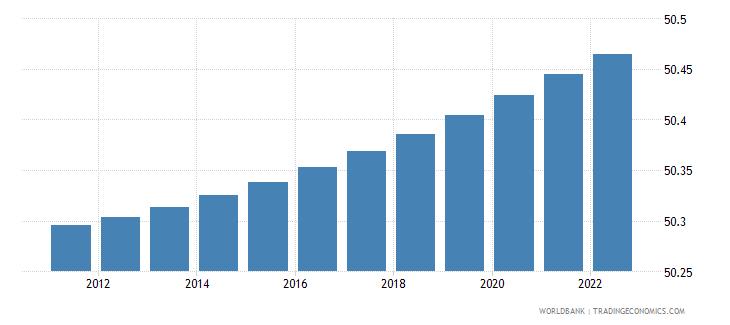 haiti population female percent of total wb data