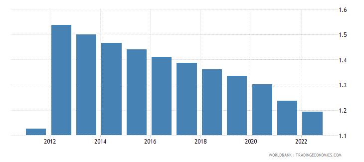 haiti population growth annual percent wb data