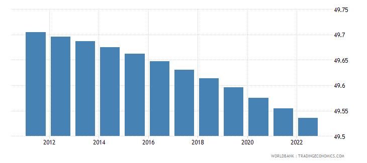 haiti population male percent of total wb data