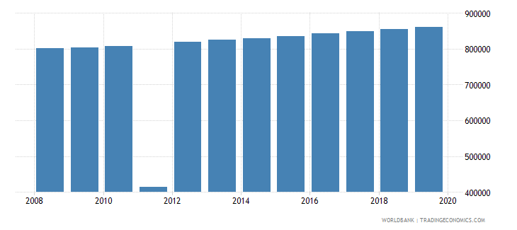 haiti population of the official age for post secondary non tertiary education both sexes number wb data