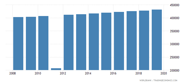 haiti population of the official age for post secondary non tertiary education female number wb data