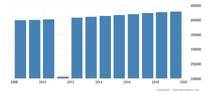 haiti population of the official age for post secondary non tertiary education male number wb data