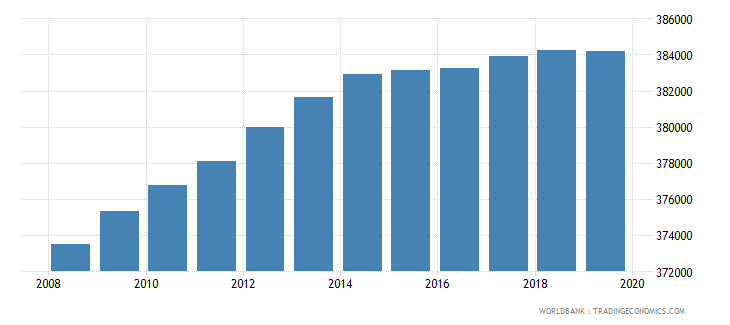 haiti population of the official age for pre primary education male number wb data