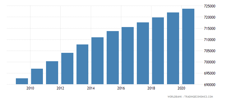 haiti population of the official age for primary education female number wb data