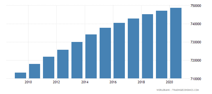 haiti population of the official age for primary education male number wb data