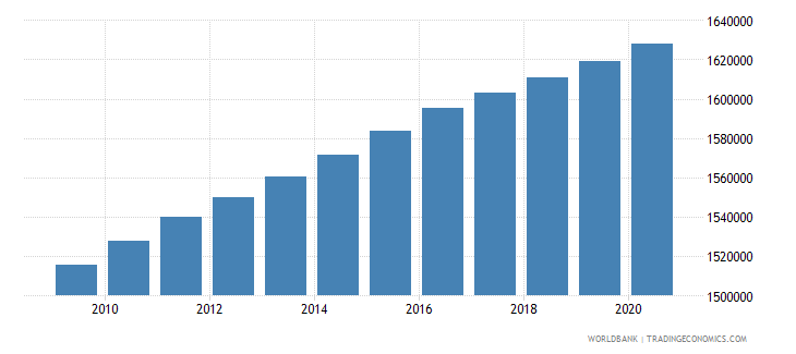 haiti population of the official age for secondary education both sexes number wb data