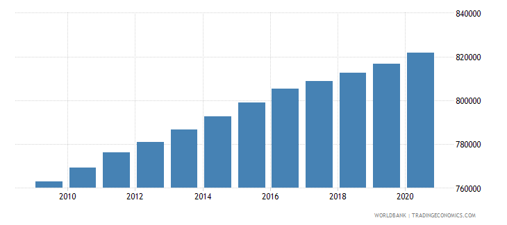 haiti population of the official age for secondary education male number wb data