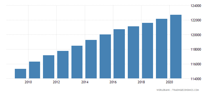 haiti population of the official age for the last grade of primary education male number wb data