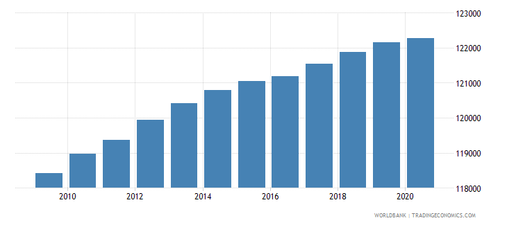 haiti population of the official entrance age to primary education female number wb data