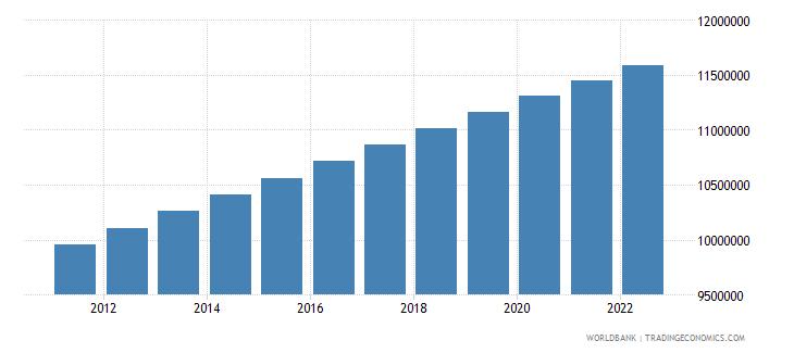 haiti population total wb data