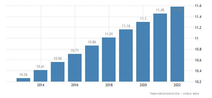 Haiti Population