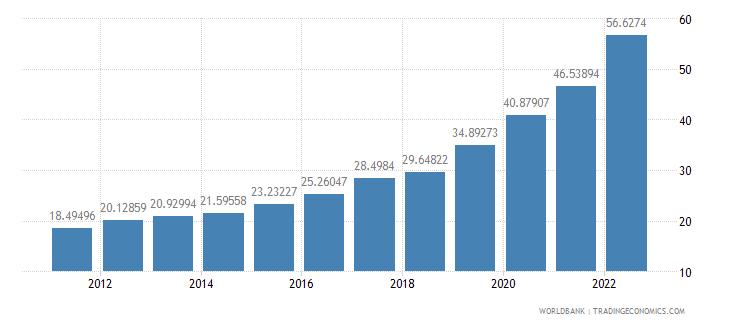 haiti ppp conversion factor gdp lcu per international dollar wb data