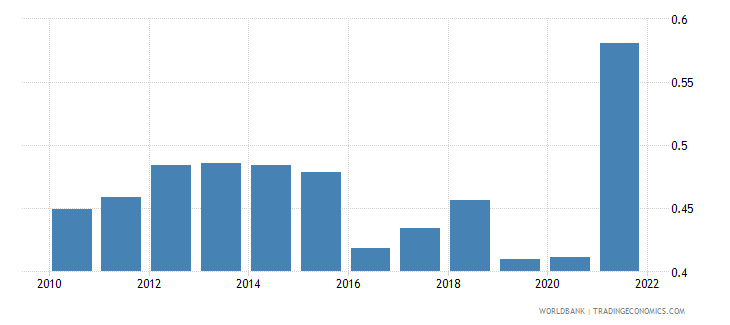haiti ppp conversion factor gdp to market exchange rate ratio wb data