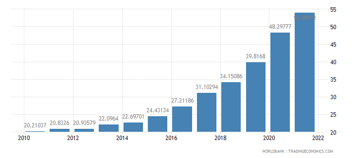 haiti ppp conversion factor private consumption lcu per international dollar wb data