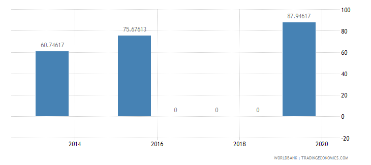 haiti present value of external debt percent of exports of goods services and income wb data