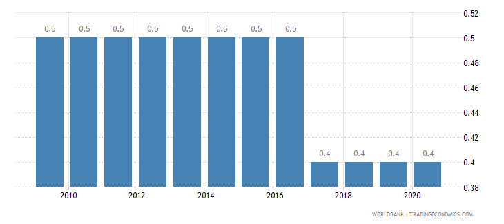 haiti prevalence of hiv male percent ages 15 24 wb data