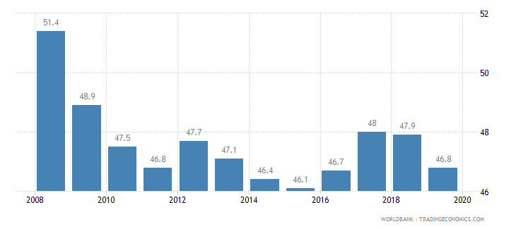haiti prevalence of undernourishment percent of population wb data