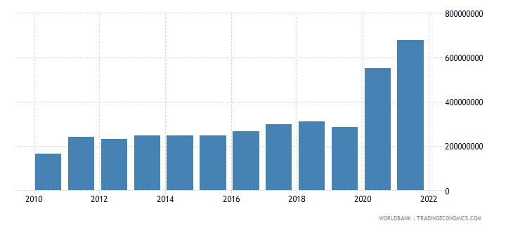 haiti private current transfers payments bop us dollar wb data