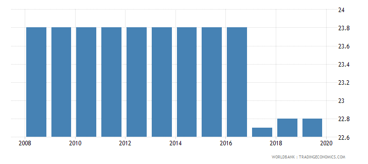 haiti profit tax percent of commercial profits wb data