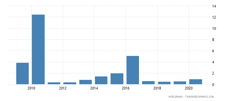 haiti public and publicly guaranteed debt service percent of exports excluding workers remittances wb data
