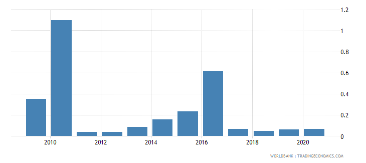 haiti public and publicly guaranteed debt service percent of gni wb data