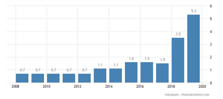 haiti public credit registry coverage percent of adults wb data