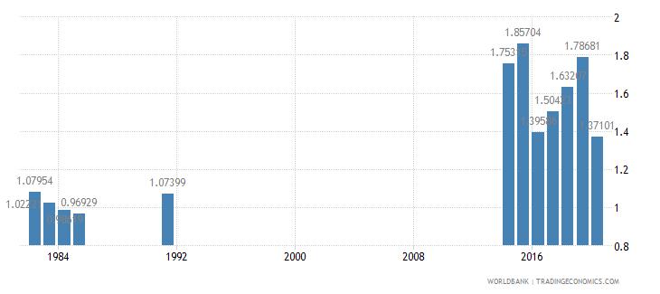 haiti public spending on education total percent of gdp wb data