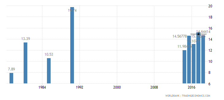 haiti public spending on education total percent of government expenditure wb data