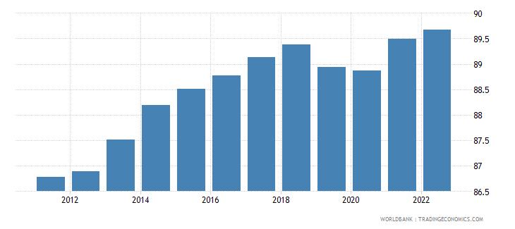 haiti ratio of female to male labor participation rate percent wb data