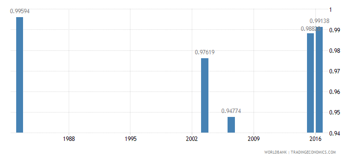 haiti ratio of young literate females to males percent ages 15 24 wb data