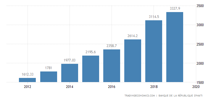 Haiti Remittances