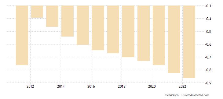 haiti rural population growth annual percent wb data