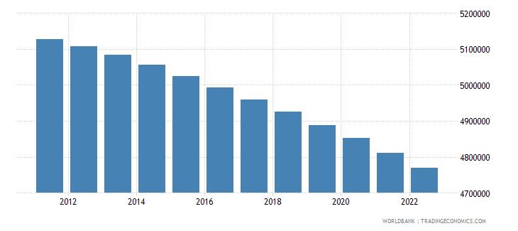 haiti rural population wb data