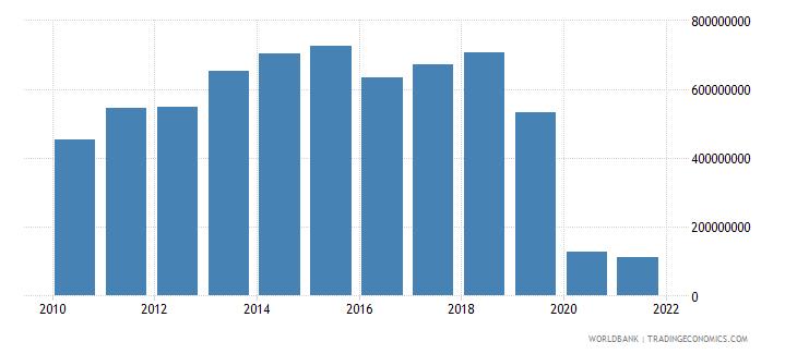 haiti service exports bop us dollar wb data