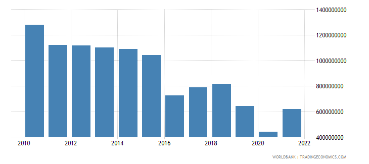 haiti service imports bop us dollar wb data
