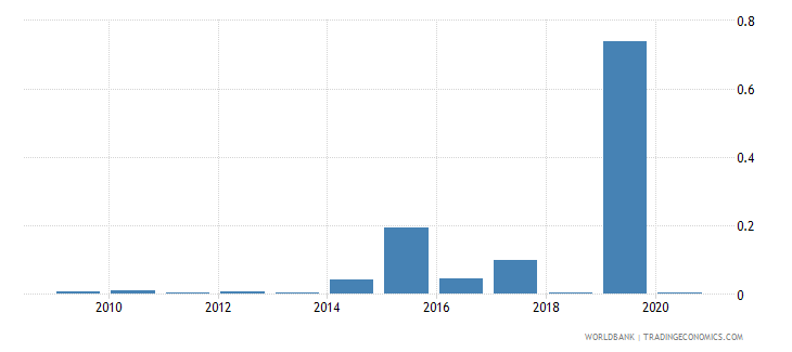 haiti short term debt percent of total external debt wb data