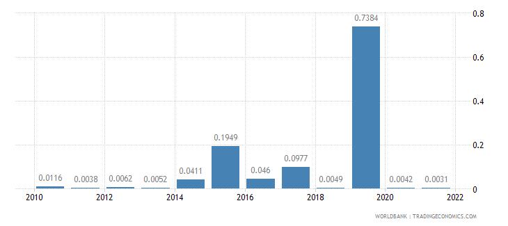 haiti short term debt percent of total external debt wb data