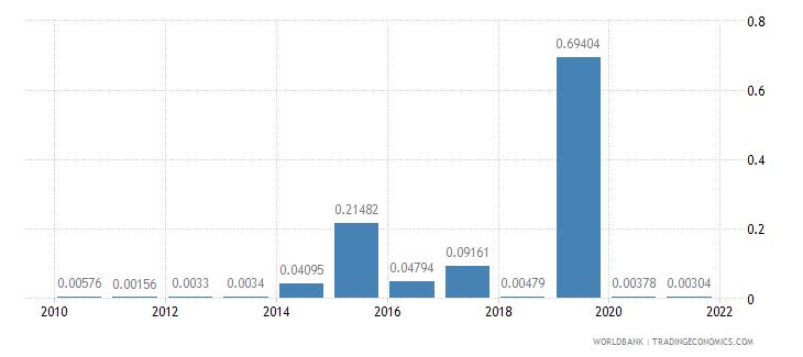 haiti short term debt percent of total reserves wb data