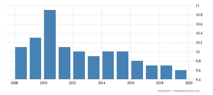 haiti suicide mortality rate per 100000 population wb data