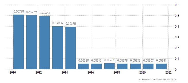 haiti telephone lines per 100 people wb data