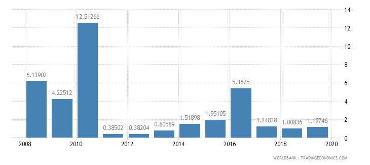 haiti total debt service percent of exports of goods services and income wb data