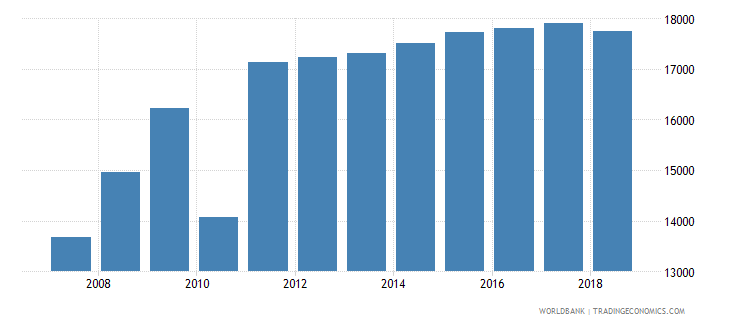 haiti total fisheries production metric tons wb data