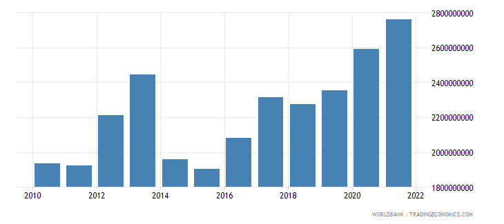 haiti total reserves includes gold us dollar wb data