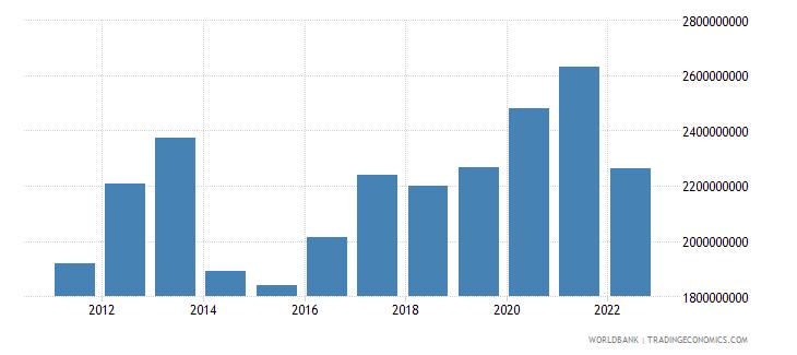 haiti total reserves minus gold us dollar wb data