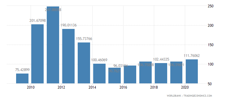 haiti total reserves percent of total external debt wb data