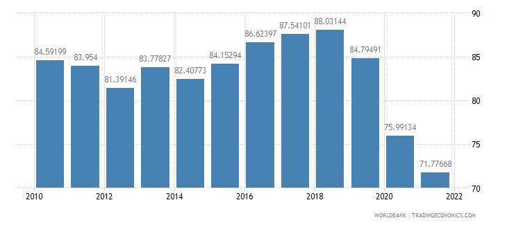haiti travel services percent of service exports bop wb data